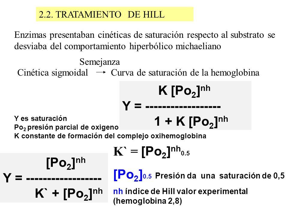 Y = ------------------ 1 + K [Po2]nh